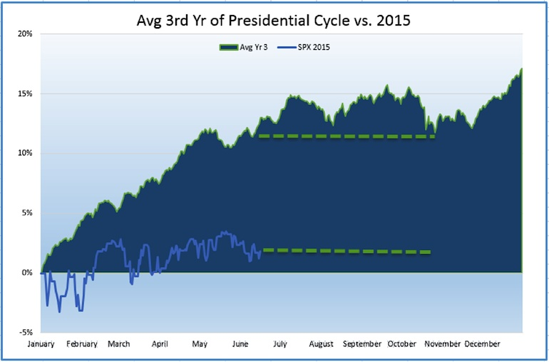 average 3rd year presidential cycle stock market returns vs 2015