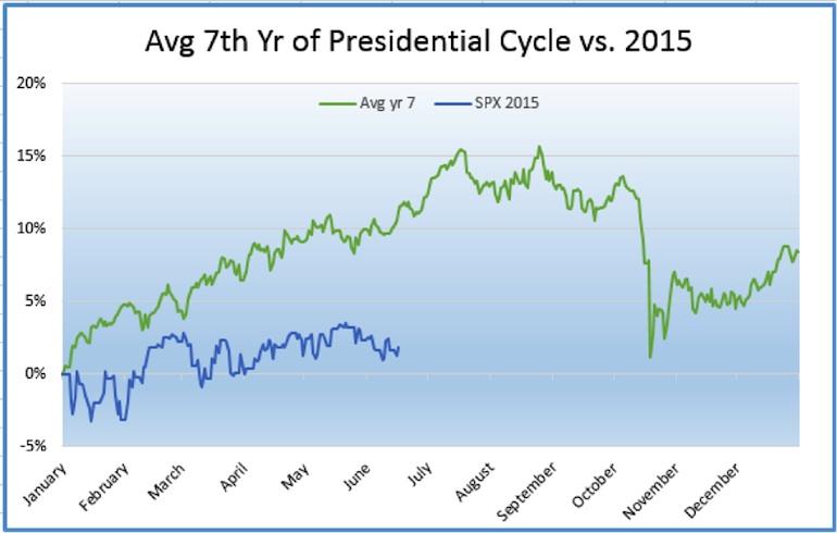 average year 7 presidential cycle stock market returns vs 2015
