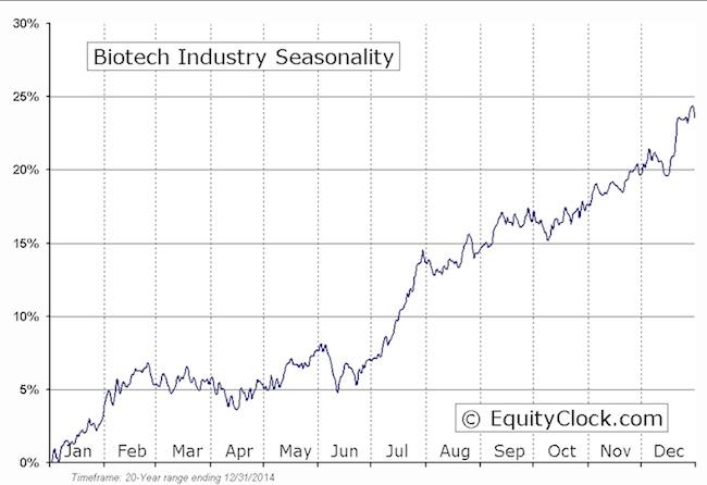 biotech stocks seasonality market chart