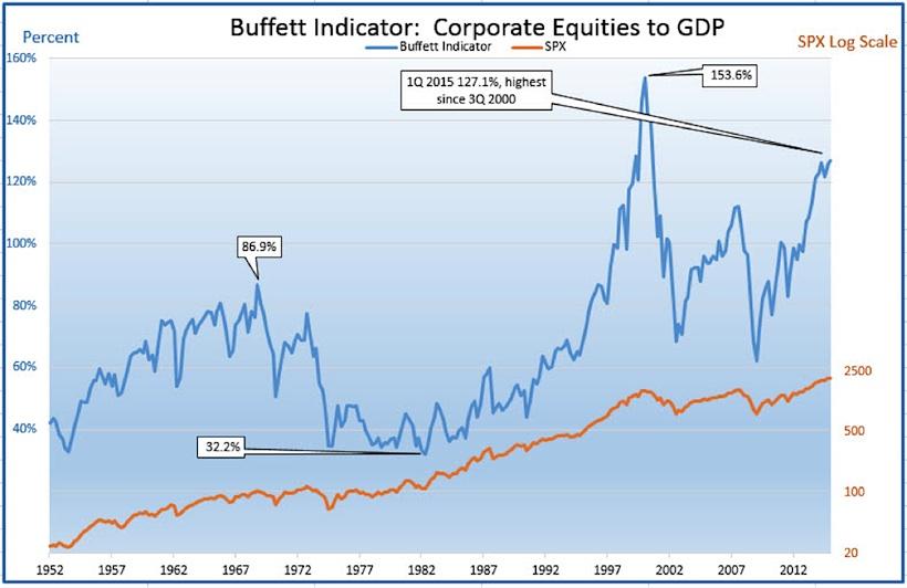 buffett indicator market cap corporate equities to GDP 1952-2015 chart