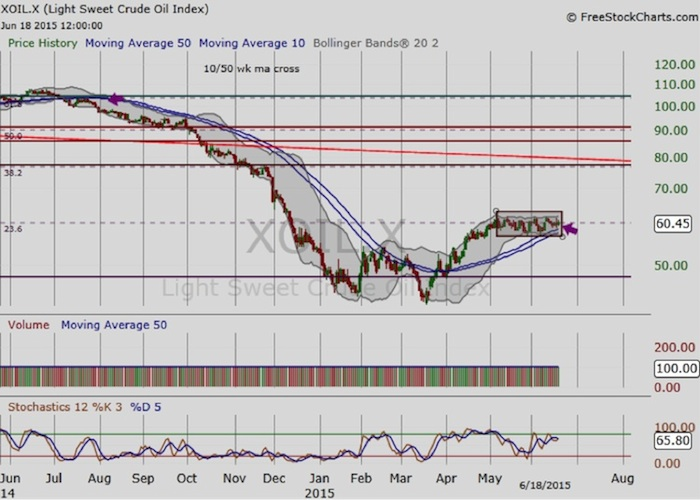 crude oil prices chart market decline and rise 2014-2015