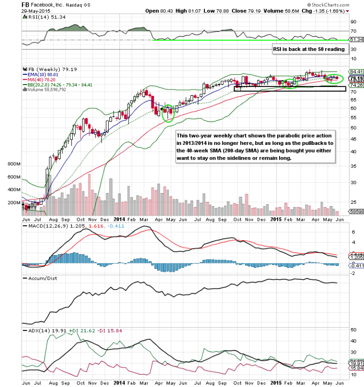 facebook fb social media stocks long term chart analysis june 2 2015