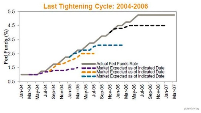 fed tightening cycle 2004-2006 fed funds chart