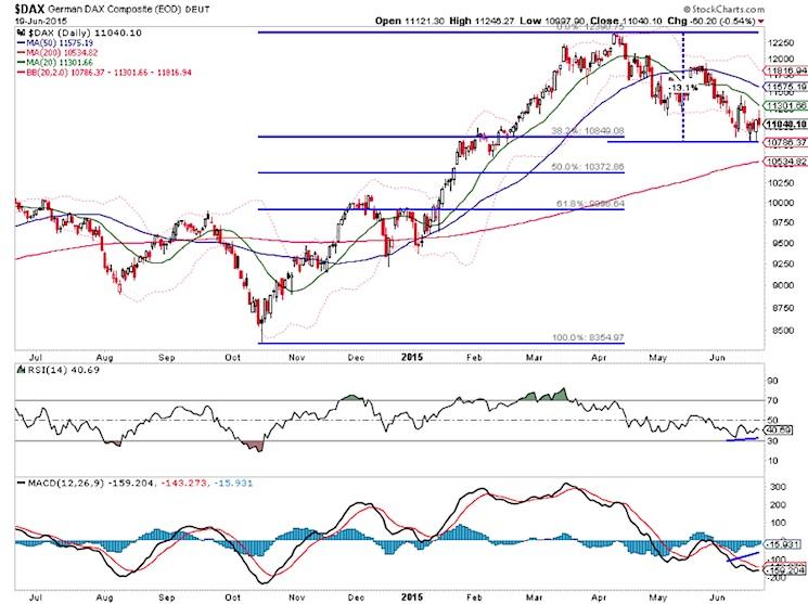 german dax stock market index correction chart june 19 2015
