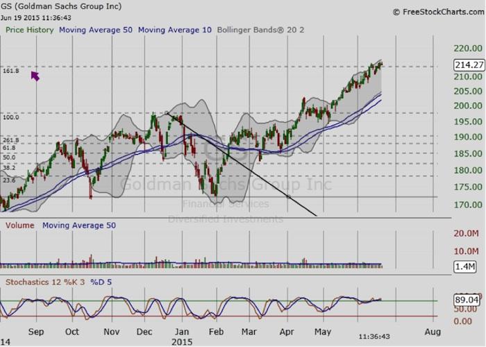 goldman sachs stock chart fibonacci extension resistance june 2015