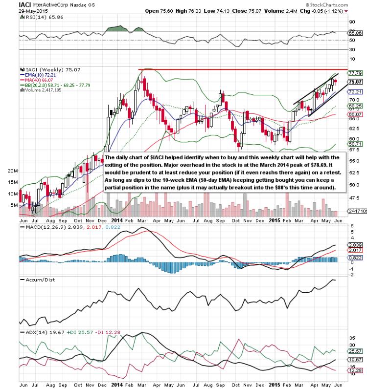 iaci long term stock chart analysis june 2 2015