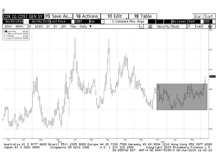 investment grade credit default swaps chart ig cdx june 9 2015
