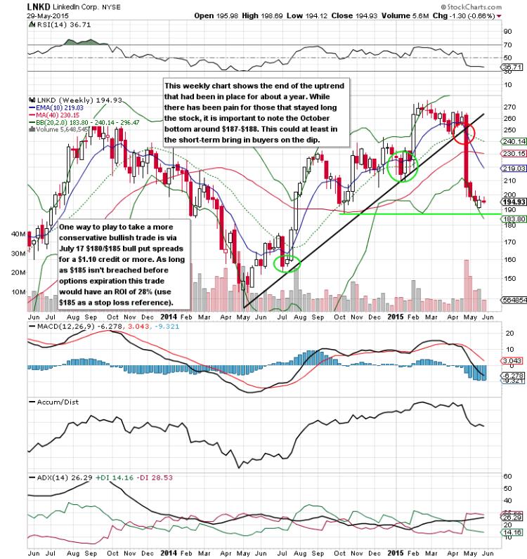 linkedin lnkd stock chart long term analysis