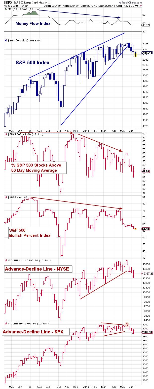 market breadth indicators stocks june 15 2015
