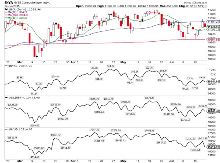 nyse composite index stock market breadth chart