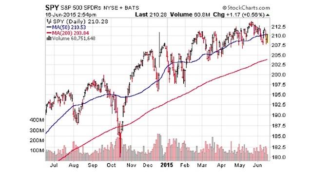 sp 500 chart moving averages stock market