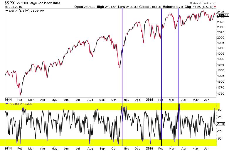 spx sp 500 buying pressure stock market chart june 2015