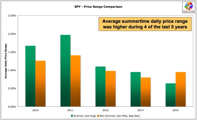 spy price change summertime trading stock market