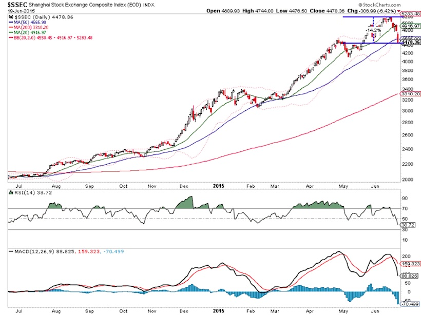 ssec shanghai composite stock market big drop decline june 19 2015