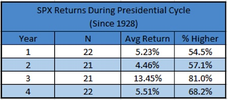 stock market returns presidential cycle since 1928