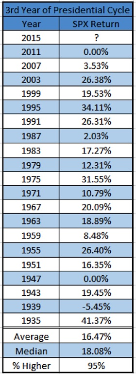 stock market returns year 3 presidential cycle history