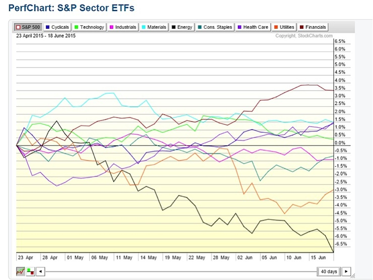 stock market sector performance May June 2015