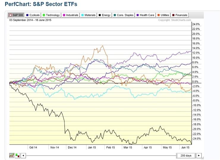 stock market sector performance chart ytd 2015