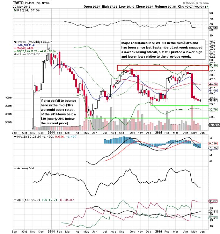 twitter social media stocks twtr long term chart analysis