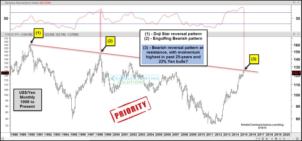 us dollar:yen currency chart 1987-2015