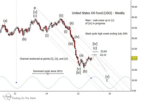 uso weekly chart with elliott wave price targets 2015 crude oil etf