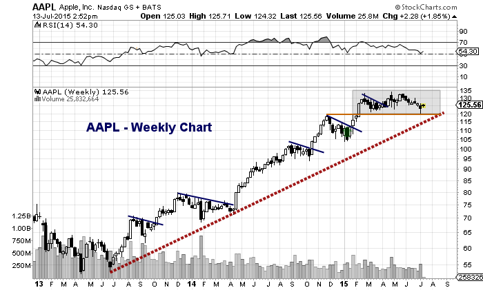 aapl apple stock weekly price chart 120 level important