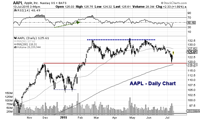 apple stock chart aapl technical support levels july