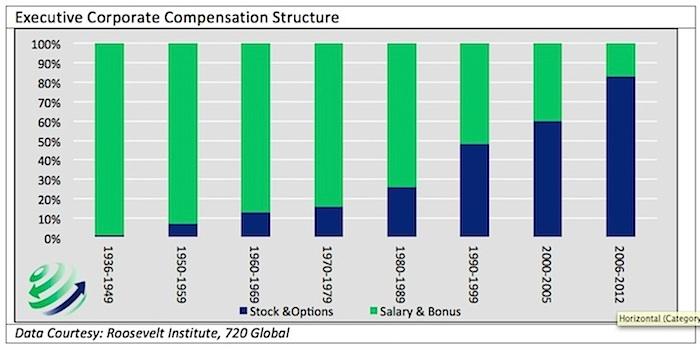 corporate buybacks chart