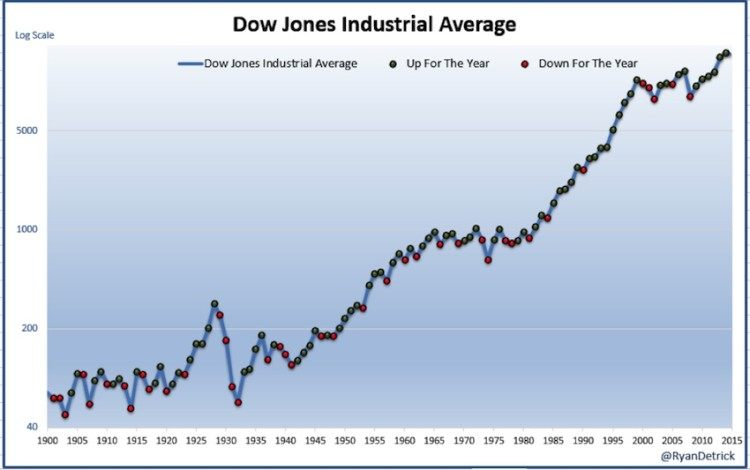 dow jones industrial average up year down year 1900-2014 chart