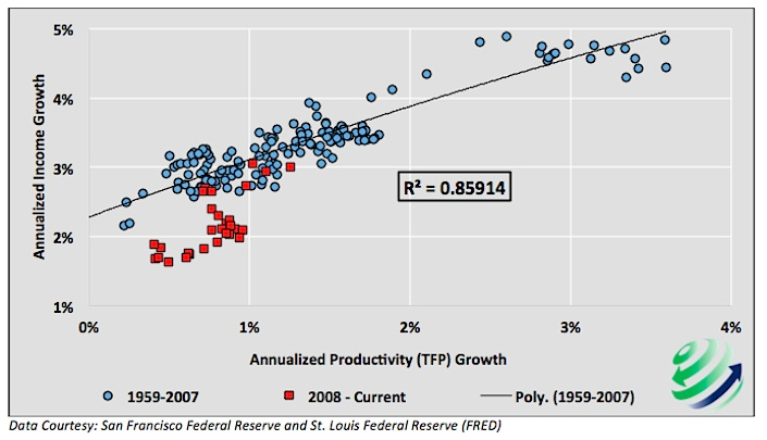 efficiency innovations_income growth vs productivity growth 1959-2015 chart