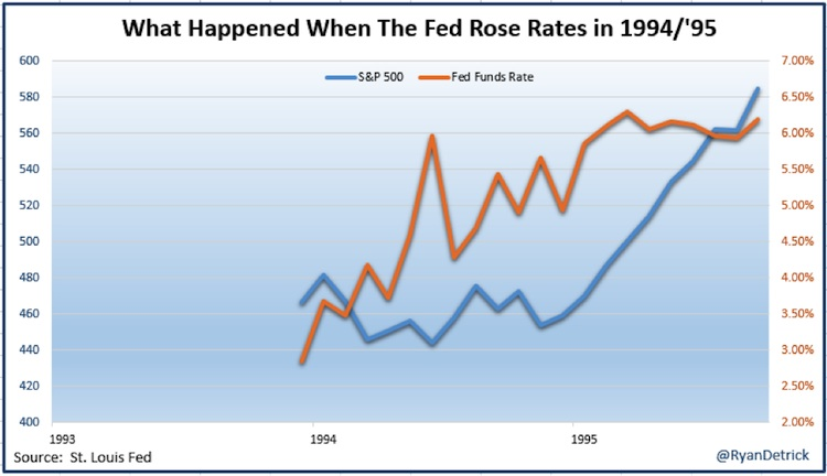 federal reserve rising interest rates versus stock market 1994-1995