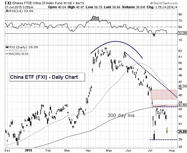 fxi china stock market etf crash lows july