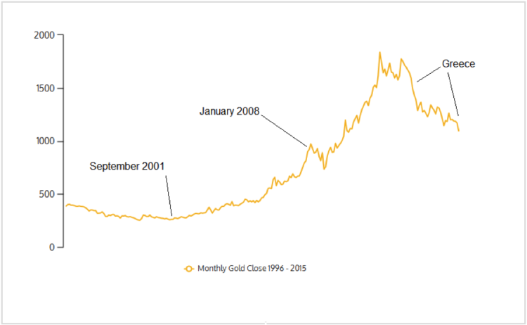 gold chart monthly closing prices 1996-2015