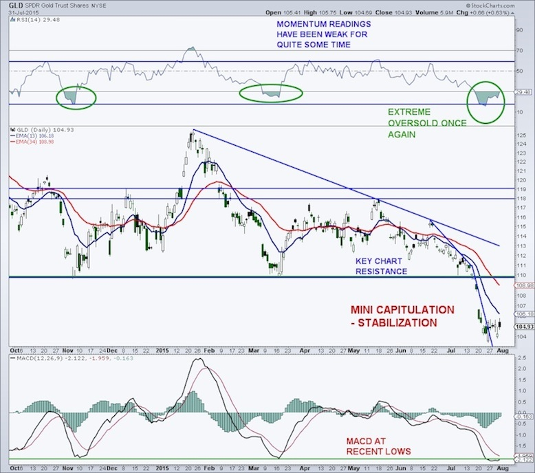 gold gld chart capitulation oversold prices july 31