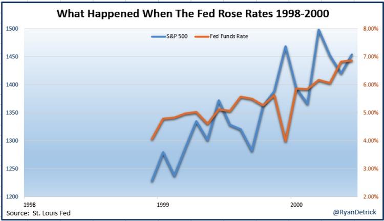 higher interest rates versus stock market 1998-2000 chart