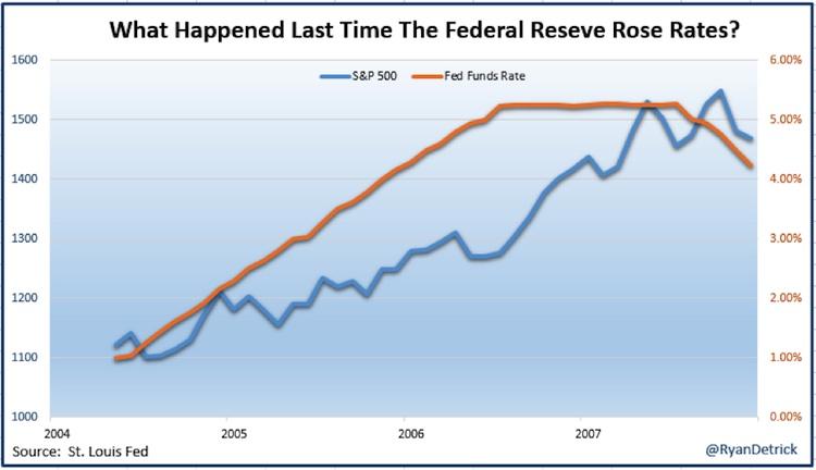 higher interest rates versus stock market 2004-2007 chart