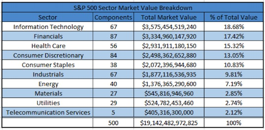 s&p 500 market value by sector july 2015