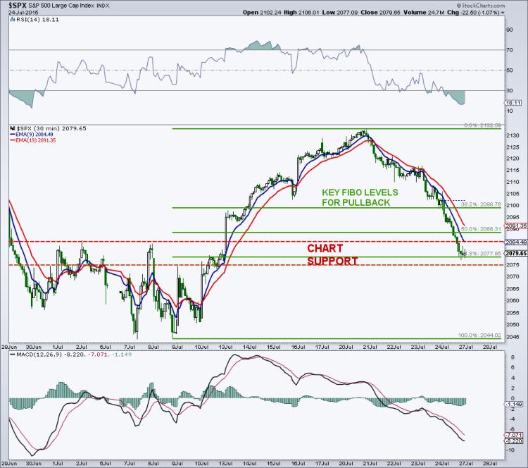 s&p 500 short-term fibonacci support levels for stocks july 24 2015