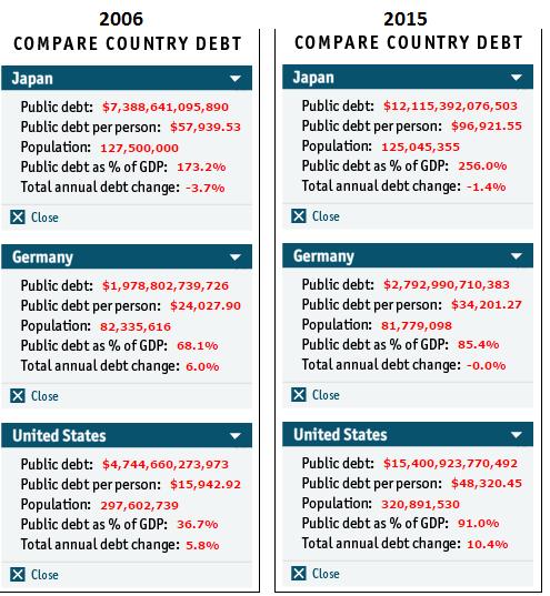 2006 vs 2015 developed nations debt chart