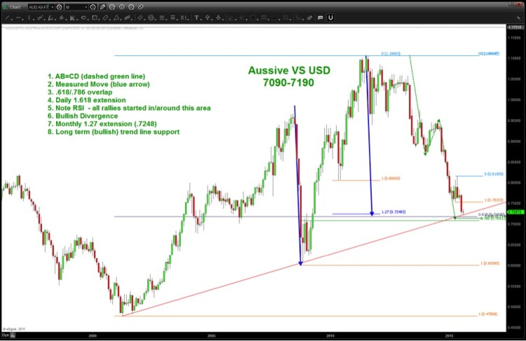 aussie audusd chart commodity currency low rally august