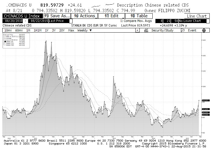 china cds credit markets derivatives chart august