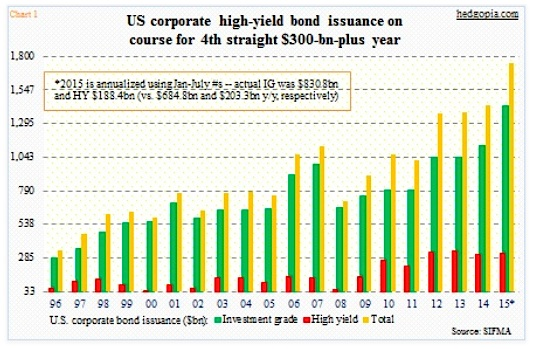 corporate high yield bonds issuance growth chart 1996-2015