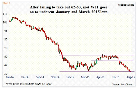 crude oil prices testing lows high yield debt stress