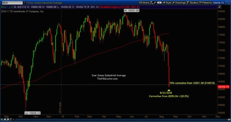 dow jones industrial average market correction level august 24