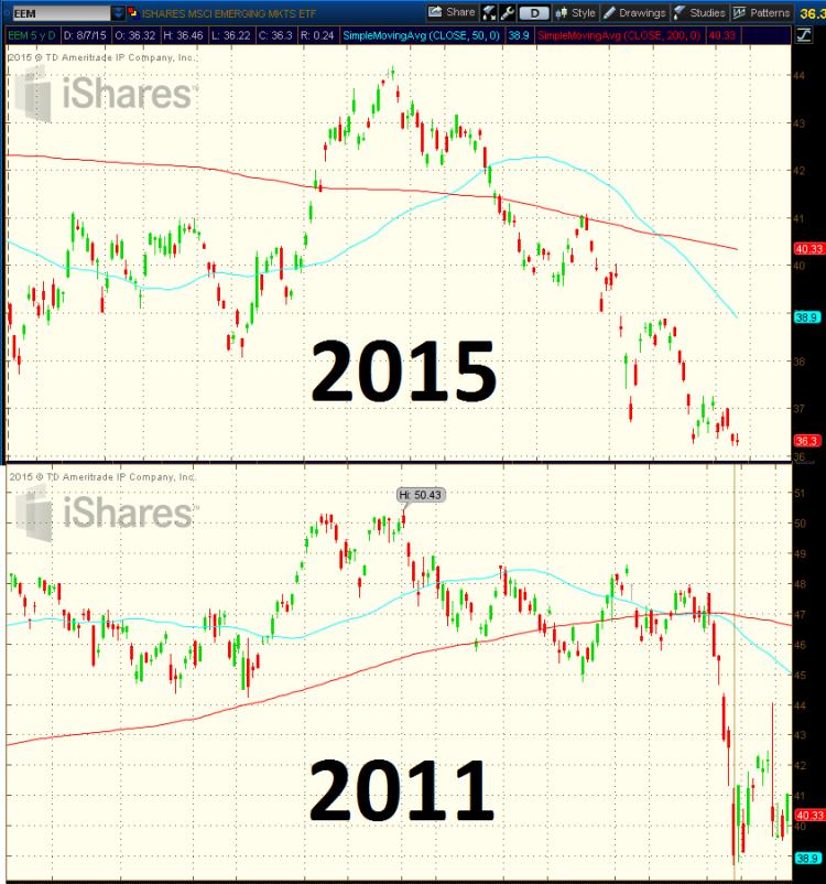 emerging markets eem chart 2011 2015 analog