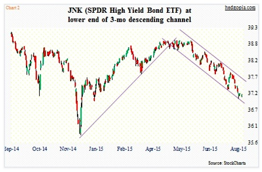 high yield bonds etf jnk declining trend chart august 2015