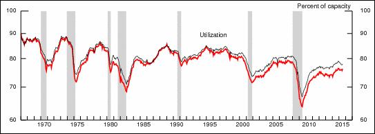 industrial capacity utilization chart 1965-2015
