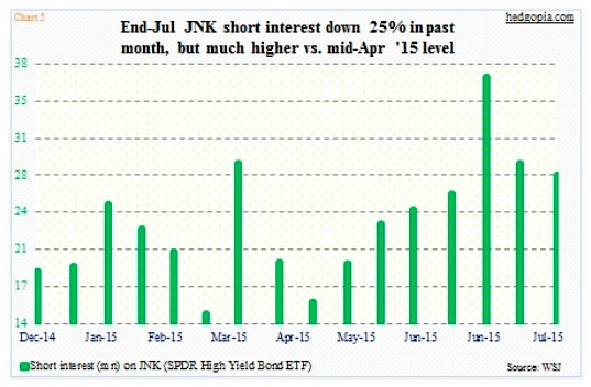 jnk high yield bonds etf short interest chart 2015