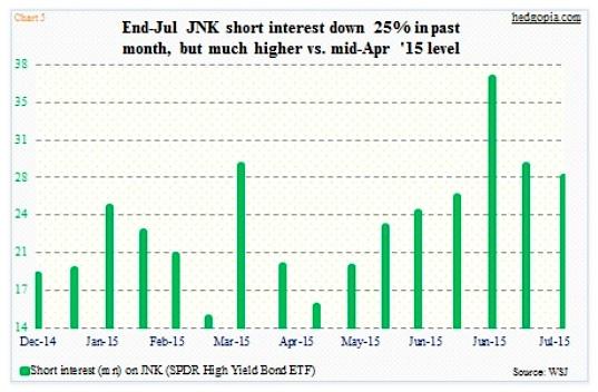 jnk high yield bonds etf short interest chart 2015