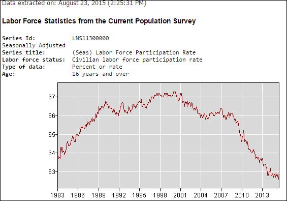 labor force statistics population survey_lower interest rates